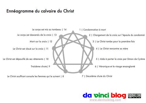 Enneagramme-esoterique-calvaire-christ