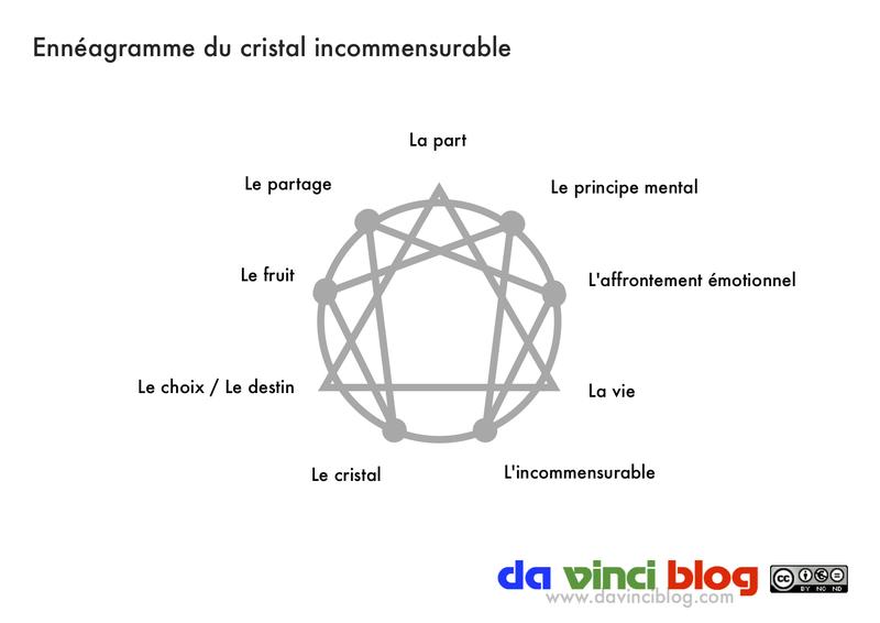 Ennéagramme du cristal incommensurable