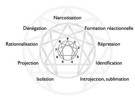 sublimation définition psychologie