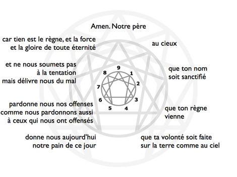 Da vinci blog le blog de lennagramme religions enneagrammenotrepere fandeluxe Choice Image
