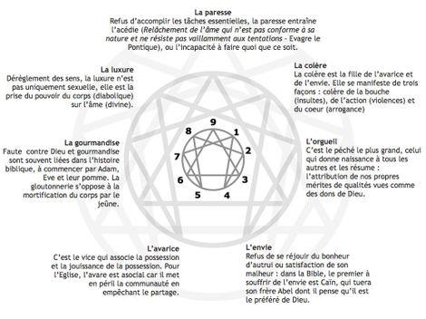 Da vinci blog le blog de lennagramme religions ennegrammepechescapitaux fandeluxe Choice Image