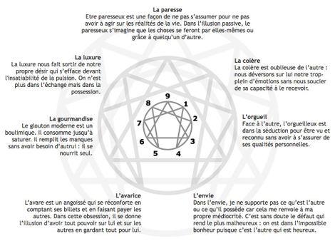 Da vinci blog le blog de lennagramme religions pechescapitauxaujourdhui fandeluxe Choice Image